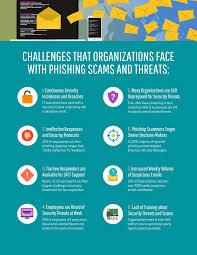 Modern Cyber Security Threats List Template Template