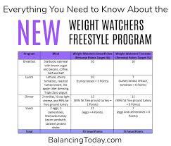 Weight Watchers Weekly Points Allowance Chart Pin On Weight Loss Motivation