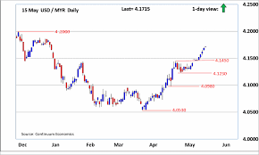 Forex Analysis Chart Usd Myr Update Upmove Showing No