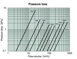 Butterfly Valve Pressure Drop Best Image Of Butterfly
