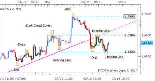 Gbp Usd Piercing Line Candlestick Pattern Hints At A Bounce