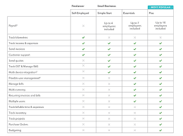 Quickbooks Version Comparison Chart Which Version Of Quickbooks Is Right For You Quickbooks