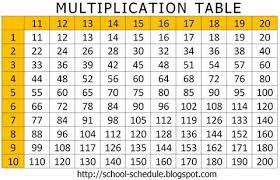 Multiplication Table 2 Multiplication Chart