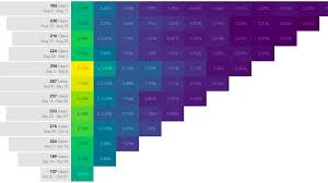 Interactive Highlight Tables Heatmaps With Tableau Set