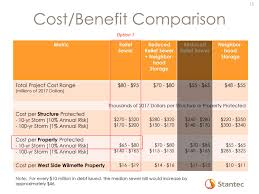 Cost Benefit Comparison Chart Sewers Of Wilmette