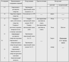 Технологический процесс ремонта маховика двигателя ЯМЗ ФЕ  3 5 Составление плана технологических операций восстановления деталей