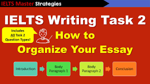 types of essay organization types of essays comparison and  ielts writing task basics how to organize your essay ielts writing task 2 basics how to