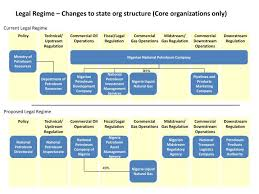 Current State Department Org Chart Ppt Legal Regime Changes To State Org Structure Core
