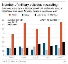 Military Suicide Rate Chart Us Troop Suicides Surge To One A Day Newser Mobile