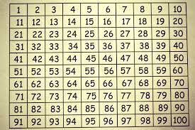 What Number Am I 100s Board Activities Multiplication Com