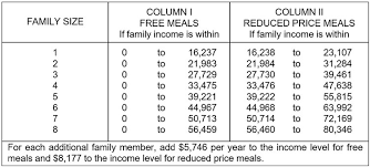 Reduced School Lunch Federal Income Chart Families Can Make More Money Still Qualify For Free And