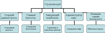 Оптимизация организационной структуры управления предприятием  Из выше сказанного становится понятно что в данной ситуации использование в управлении линейной организационной структуры вполне оправданно