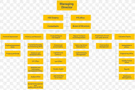 Organizational Chart Sliding Door Diagram Png 1420x952px