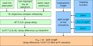 Flow Chart Of The Model To Compute The Non Reciprocity In Ku