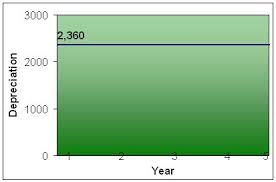 Straight Line Depreciation Accounting Simplified