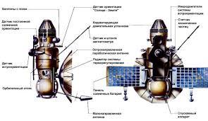 「1969 Венера-5」の画像検索結果