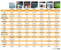 How Apples Ipad Mini Compares With Android Tablets Macworld
