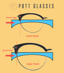 Lens Index Chart Lens Thickness How Thick Will The Glasses Be By Pott Glasses