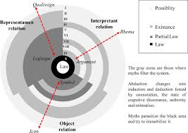 barthes rhetorical machine mythology and connotation in the digital fig 2 representation systems and their semiotic layers based on peirce 1998 p 49 and silveira 2007 p 96 this illustration shows that the areas of