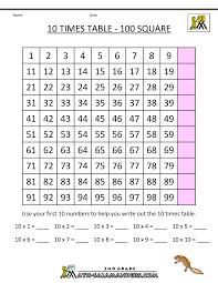 multiplication fact sheet 10 times table