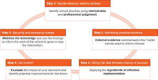 five steps to eef toolkit success evidence based education five steps to eef toolkit success