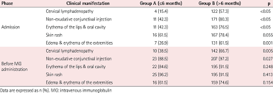 Ivig Comparison Chart Comparison Of The Clinical Manifestations Of Infantile
