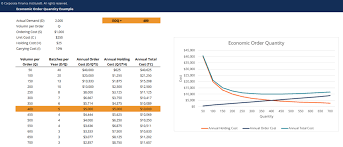 Economic Order Quantity Template Download Free Excel Template