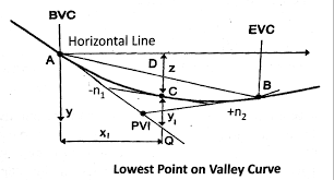 3 5 7 t and highest point of vertical curve