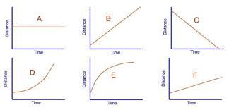 1 2 Plot And Interpret Distance Time Graphs Physicsigcse