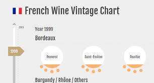 Vintage Champagne Years Chart French Wine Vintage Chart Infographic Bordeaux Burgundy