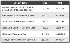 California Check Cashing Fees