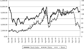 Correlation Among The Stocks Of 28 Major Industries In
