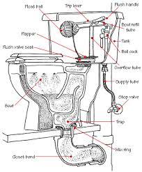 septic tank plumbing diagram septic wiring diagram, schematic Septic Tank Pump Wiring Diagram submersible pump wiring diagram likewise holding tank plumbing diagram 54177 in addition rv sewer system diagram wiring diagram for septic tank pump and alarm