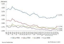 5 Year Arm Mortgage Rates Chart Mortgage Rates Trend Lower