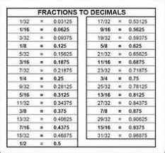 Ruler Decimals Chart Image Result For Measurements On A Ruler For Dummies