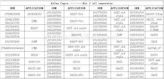 Compressor Oil Cross Reference Chart Oil Cross References Cross Reference Oil Filters S Oil