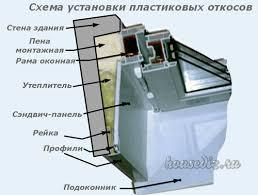 Отделка и откосы на окно ПВХ и дверь кухни с фото отчетом Дизайн  Схема установки пластиковых откосов