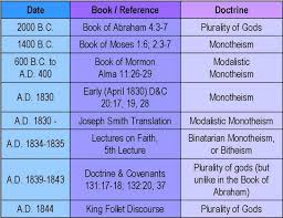 Christianity And Mormonism Comparison Chart Did Joseph Smiths Doctrine Of God Change Over Time Cold