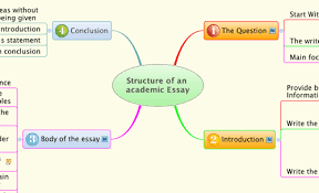 Essay Map Example Example Of Mind Map For Research Paper