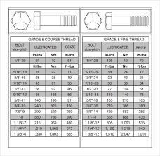 304 Stainless Steel Metric Bolt Torque Chart Www