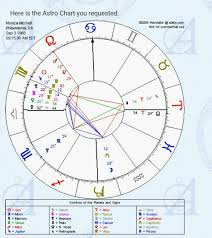 Astrolabe Birth Chart Alabe Free Astrological Chart 2019
