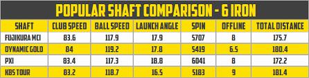 7 Iron Swing Speed Chart Extraordinary Club Swing Speed Chart Golf Swing Speed Chart