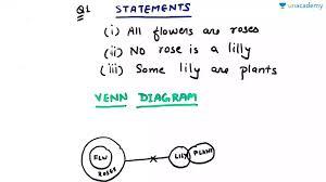 Venn Diagram Syllogism Syllogism Practice Set 3 In Hindi