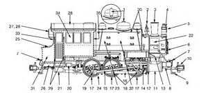 similiar train diagram keywords steam train engine diagram images pictures becuo