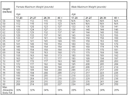 Height Weight Body Fat Percentage Chart The Aahl