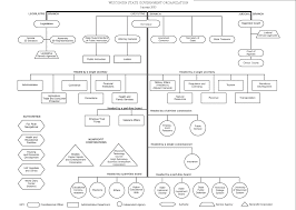 State Government Flow Chart Index Of Government Photos