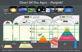 Punjabi Chart Punjabi