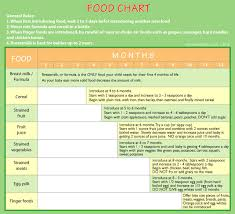 70 Always Up To Date Babies First Food Chart