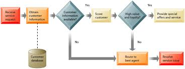 chapter 9 Customer Relationship Mapping this process map shows how a best practice for promoting customer loyalty through customer service would be modeled by customer relationship management customer relationship mapping template