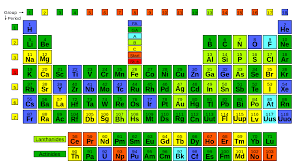 File:Periodic Table by Quality.SVG - Wikipedia